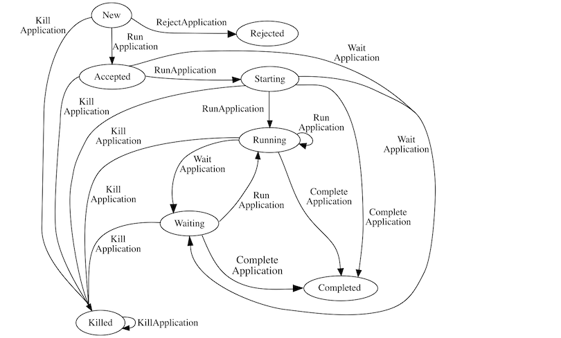 application state diagram