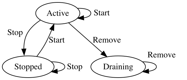 object state diagram